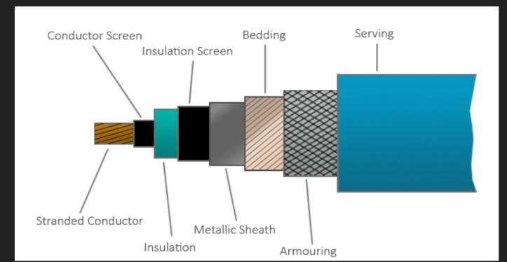 diagram of sheaving on high voltage underground cable
