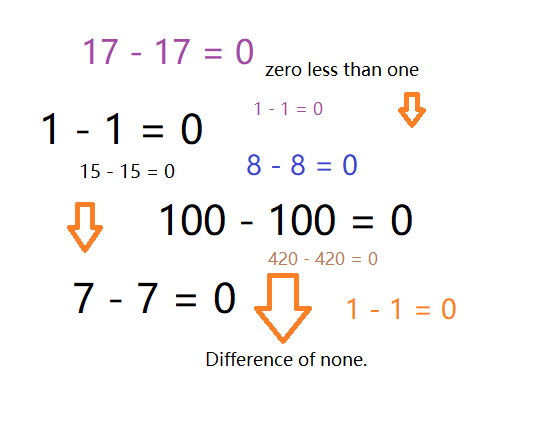 division leads to zero